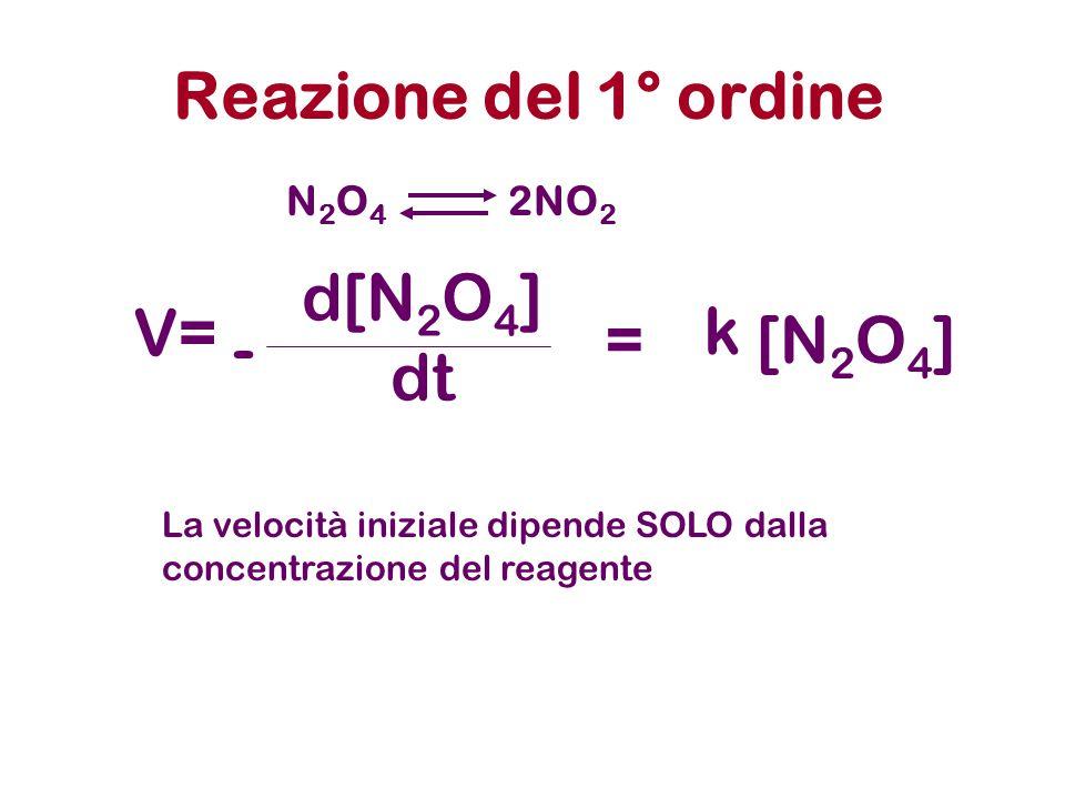 Reazione del 1° ordine V= d[N2O4] dt - k = [N2O4] N2O4 2NO2